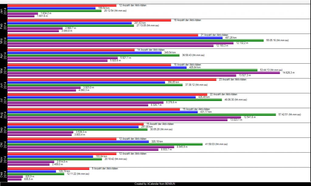 Jahresstatistik Sporttracks 2014